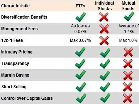 advantages-of-etfs